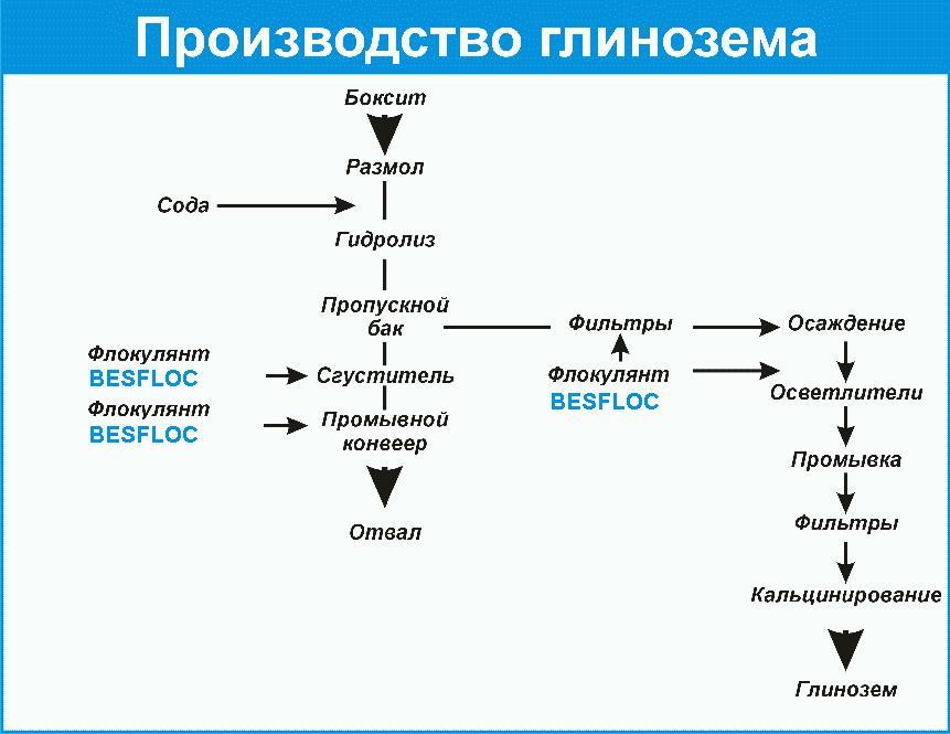 Производство глинозема.